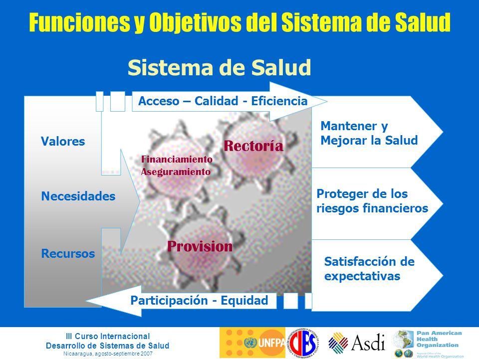 III Curso Internacional Desarrollo de Sistemas de Salud Nicaaragua, agosto-septiembre 2007 Funciones y Objetivos del Sistema de Salud Sistema de Salud