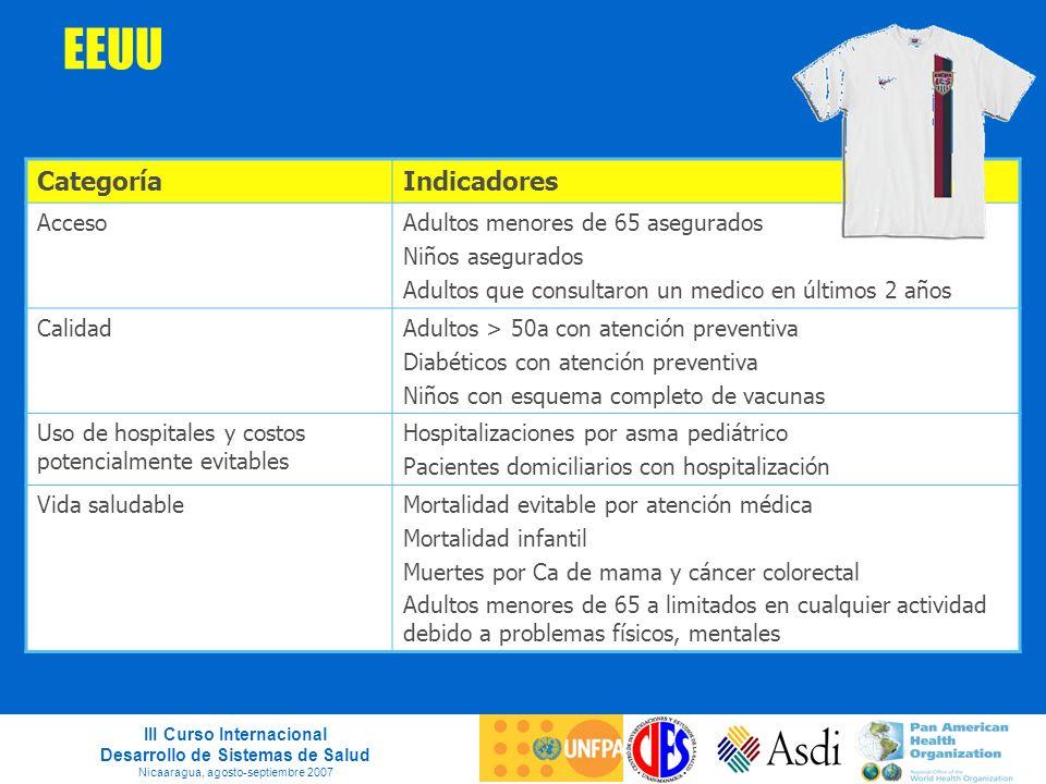III Curso Internacional Desarrollo de Sistemas de Salud Nicaaragua, agosto-septiembre 2007 EEUU CategoríaIndicadores AccesoAdultos menores de 65 asegu