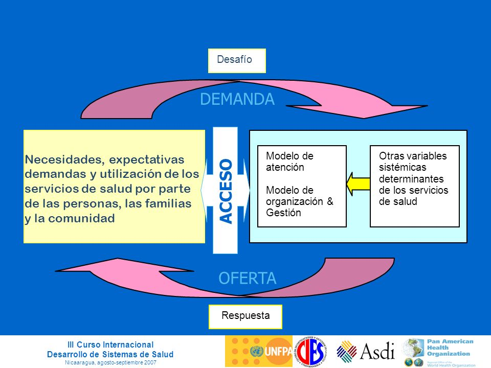 III Curso Internacional Desarrollo de Sistemas de Salud Nicaaragua, agosto-septiembre 2007 Necesidades, expectativas demandas y utilización de los ser