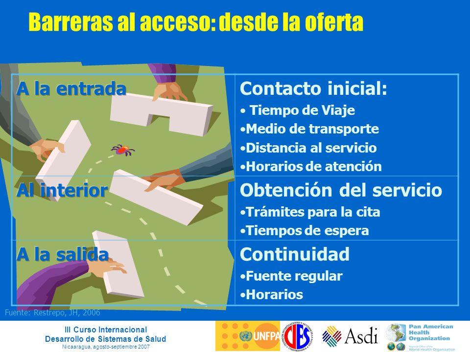 III Curso Internacional Desarrollo de Sistemas de Salud Nicaaragua, agosto-septiembre 2007 Barreras al acceso: desde la oferta Contacto inicial: Tiemp