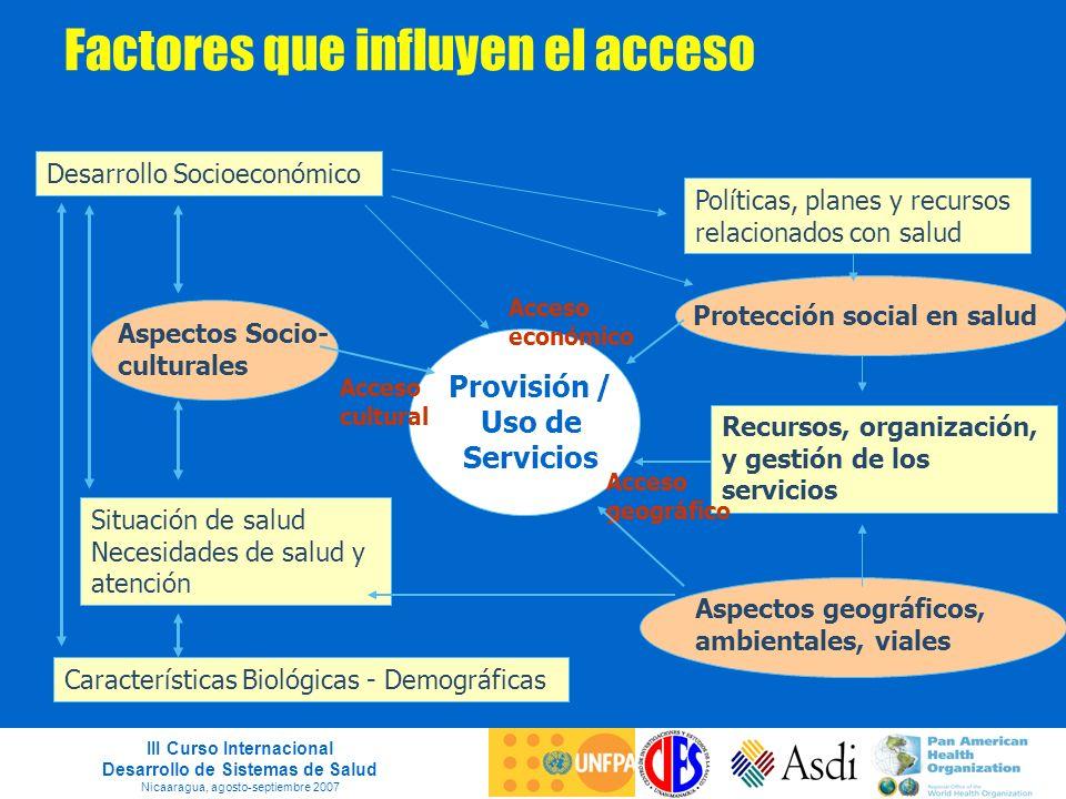 III Curso Internacional Desarrollo de Sistemas de Salud Nicaaragua, agosto-septiembre 2007 Factores que influyen el acceso Provisión / Uso de Servicio