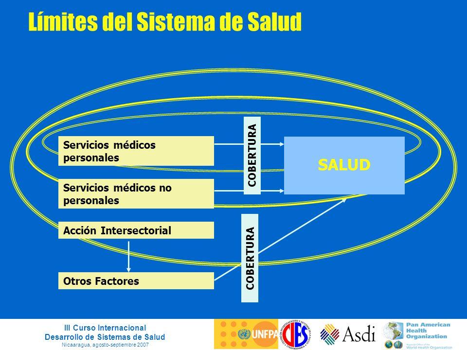 III Curso Internacional Desarrollo de Sistemas de Salud Nicaaragua, agosto-septiembre 2007 Límites del Sistema de Salud Servicios médicos personales S