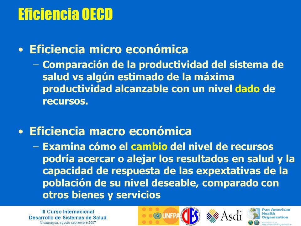 III Curso Internacional Desarrollo de Sistemas de Salud Nicaaragua, agosto-septiembre 2007 Eficiencia OECD Eficiencia micro económica –Comparación de