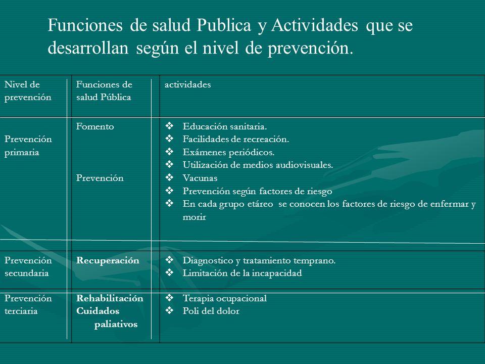 Funciones de salud Publica y Actividades que se desarrollan según el nivel de prevención. Nivel de prevención Funciones de salud Pública actividades P