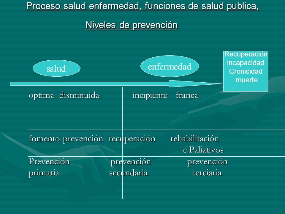 Proceso salud enfermedad, funciones de salud publica, Niveles de prevención optima disminuida incipiente franca fomento prevención recuperación rehabi