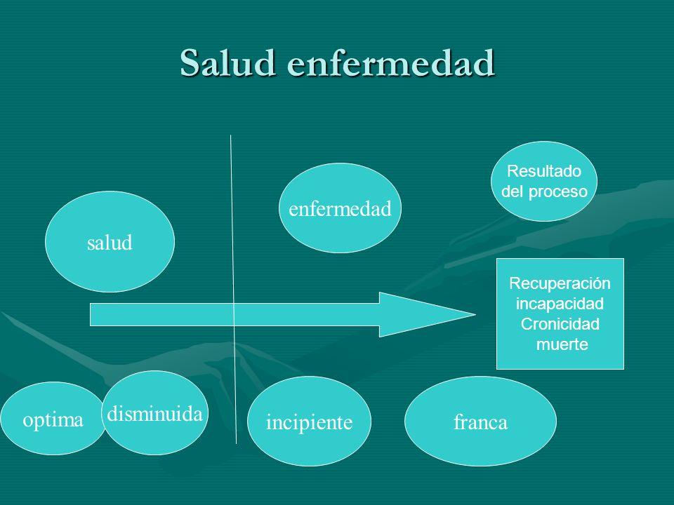 Salud enfermedad salud enfermedad optima disminuida incipientefranca Resultado del proceso Recuperación incapacidad Cronicidad muerte