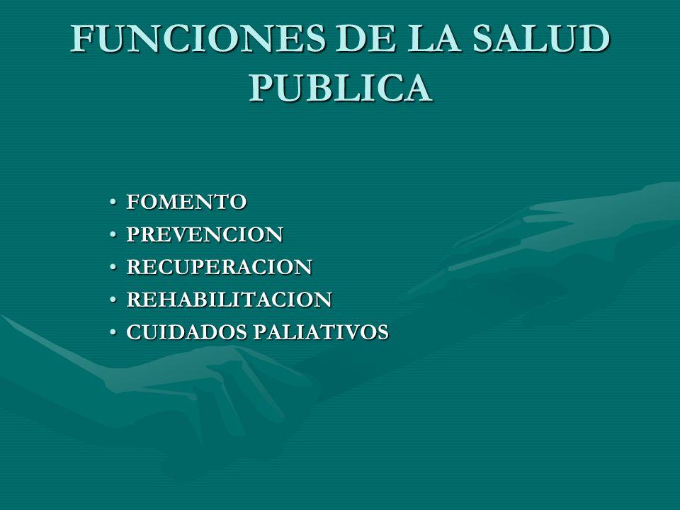 FUNCIONES DE LA SALUD PUBLICA FOMENTOFOMENTO PREVENCIONPREVENCION RECUPERACIONRECUPERACION REHABILITACIONREHABILITACION CUIDADOS PALIATIVOSCUIDADOS PA