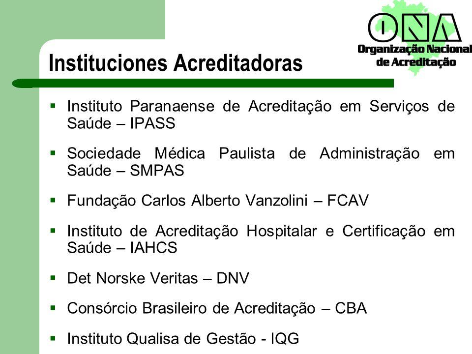 Instituciones Acreditadoras Instituto Paranaense de Acreditação em Serviços de Saúde – IPASS Sociedade Médica Paulista de Administração em Saúde – SMP