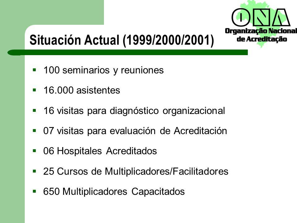 Situación Actual (1999/2000/2001) 100 seminarios y reuniones 16.000 asistentes 16 visitas para diagnóstico organizacional 07 visitas para evaluación d
