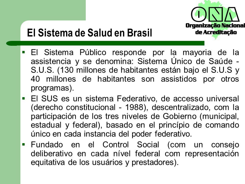 El Sistema de Salud en Brasil El Sistema Público responde por la mayoria de la assistencia y se denomina: Sistema Único de Saúde - S.U.S. (130 millone