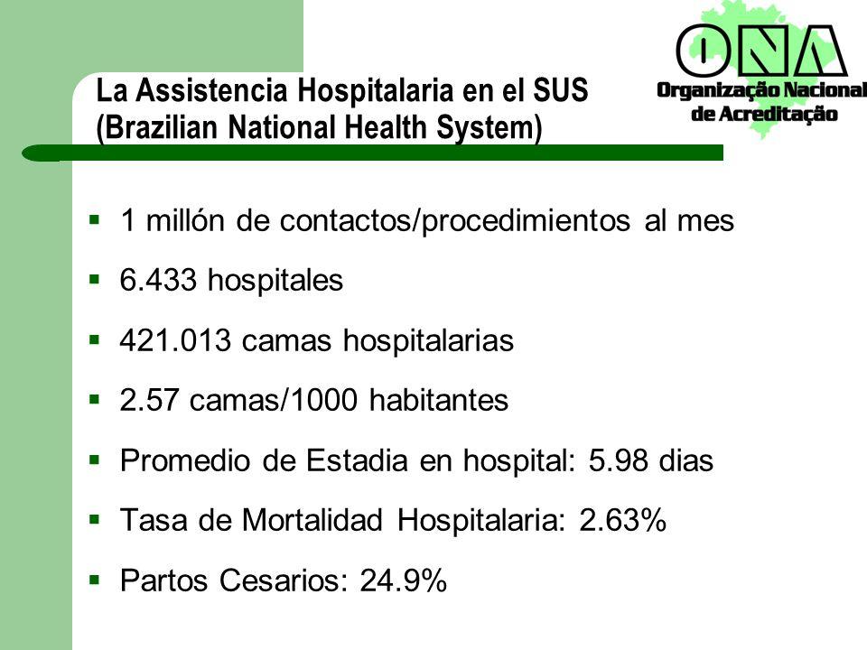 La Assistencia Hospitalaria en el SUS (Brazilian National Health System) 1 millón de contactos/procedimientos al mes 6.433 hospitales 421.013 camas ho