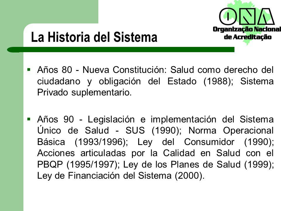 Años 80 - Nueva Constitución: Salud como derecho del ciudadano y obligación del Estado (1988); Sistema Privado suplementario. Años 90 - Legislación e