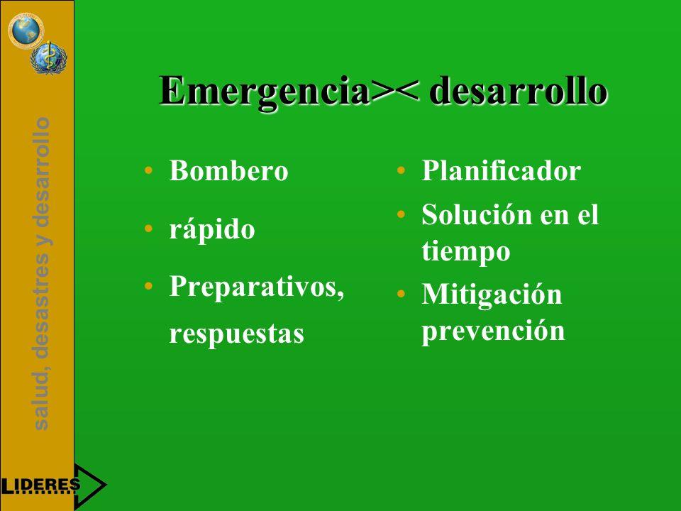 salud, desastres y desarrollo Emergencia> < desarrollo Bombero rápido Preparativos, respuestas Planificador Solución en el tiempo Mitigación prevenció