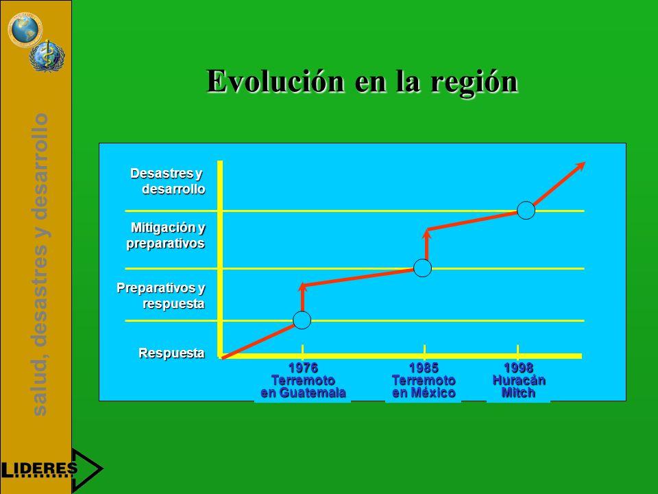 salud, desastres y desarrollo Evolución en la región Desastres y desarrollo Mitigación y preparativos preparativos Preparativos y respuesta respuesta