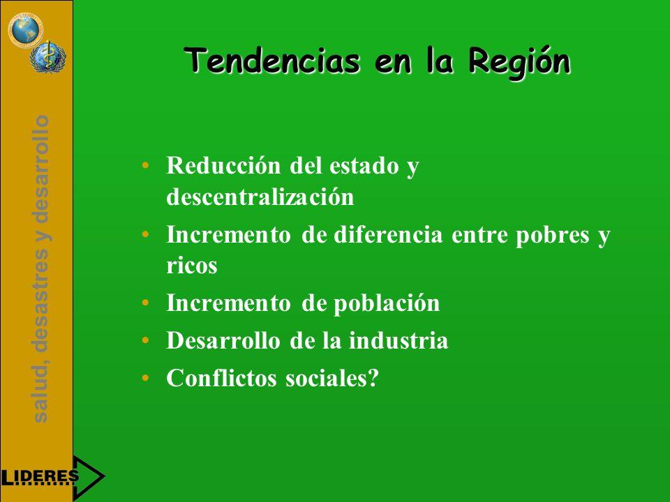 salud, desastres y desarrollo Tendencias en la Región Reducción del estado y descentralización Incremento de diferencia entre pobres y ricos Increment