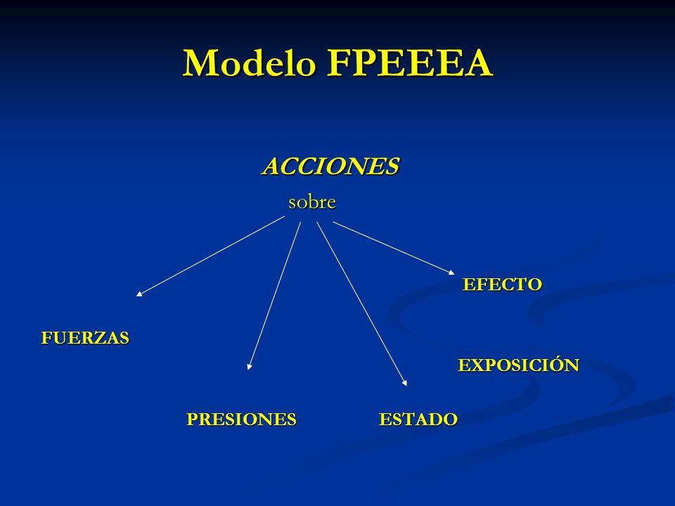 Modelo FPEEEA ACCIONES ACCIONES sobre sobre EFECTO EFECTOFUERZAS EXPOSICIÓN EXPOSICIÓN PRESIONES ESTADO PRESIONES ESTADO