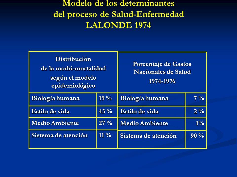 Modelo de los determinantes del proceso de Salud-Enfermedad LALONDE 1974 Distribución de la morbi-mortalidad según el modelo epidemiológico Biología h