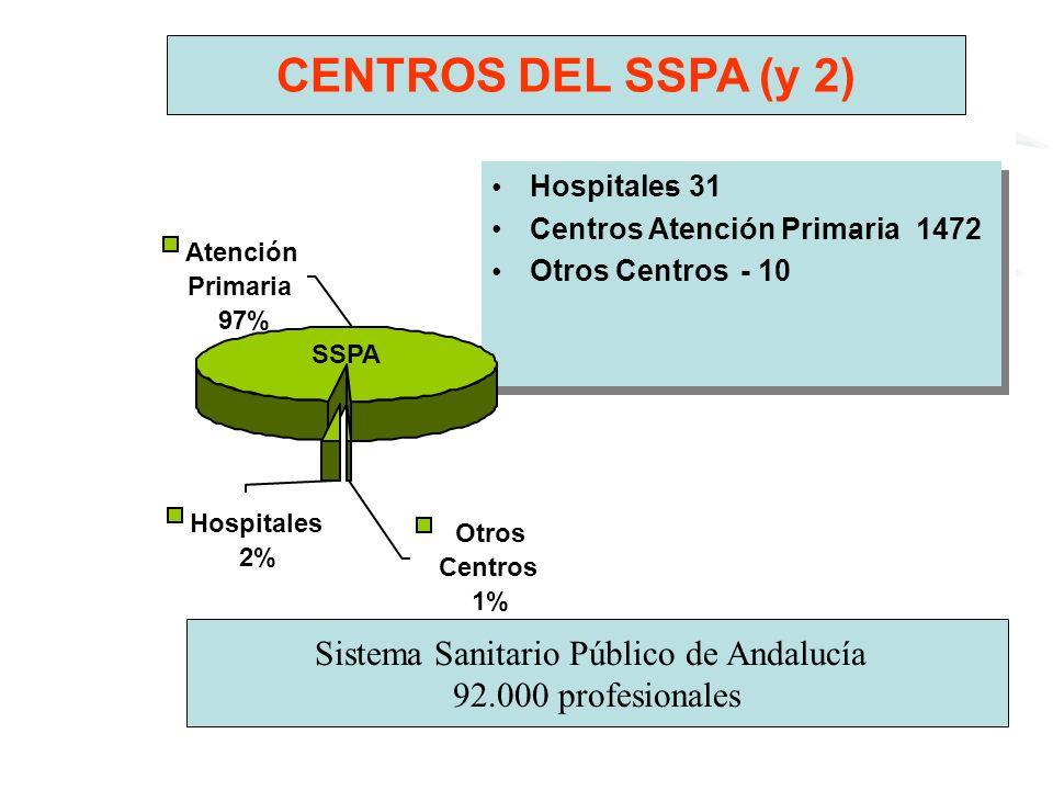 Hospitals-31 PrimaryHealthCenters-1472 OthersCenters-10 Hospitales- 31 Centros Atención Primaria- 1472 Otros Centros-10 Otros Centros 1% Hospitales 2%