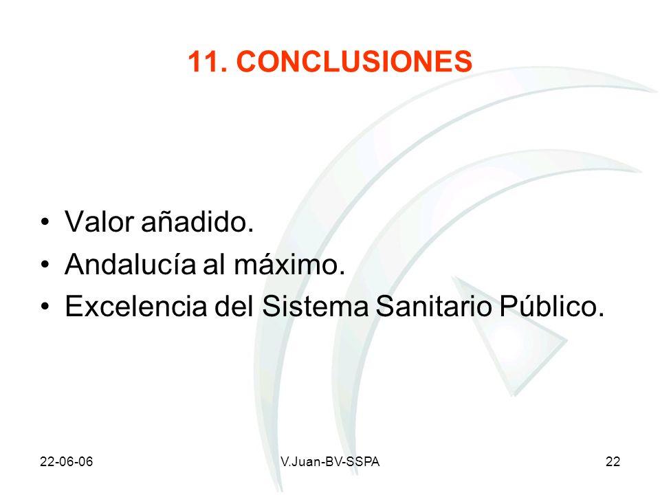 22-06-06V.Juan-BV-SSPA22 11. CONCLUSIONES Valor añadido. Andalucía al máximo. Excelencia del Sistema Sanitario Público.