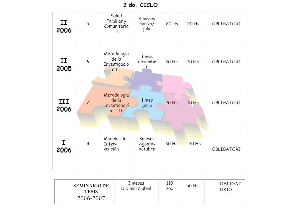 II 2006 5 Salud Familiar y Comunitaria II 4 meses marzo/ julio 80 Hs20 HsOBLIGATORI II 2005 6 Metodología de la Investigació n II 1 mes diciembr e 30 Hs.10 HsOBLIGATORI III 2006 7 Metodología de la Investigació n.III 1 mes junio 20 Hs.10 HsOBLIGATORI I 2006 8 Modelos de Inter- vención 3meses Agosto- octubre 60 Hs.30 Hs OBLIGATORI 2 do.