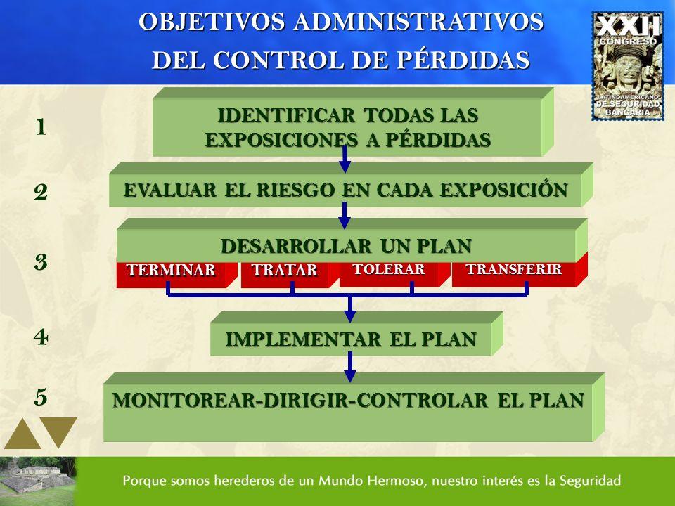 OBJETIVOS ADMINISTRATIVOS DEL CONTROL DE PÉRDIDAS IDENTIFICAR TODAS LAS EXPOSICIONES A PÉRDIDAS 1 EVALUAR EL RIESGO EN CADA EXPOSICIÓN 2 TERMINARTRATA