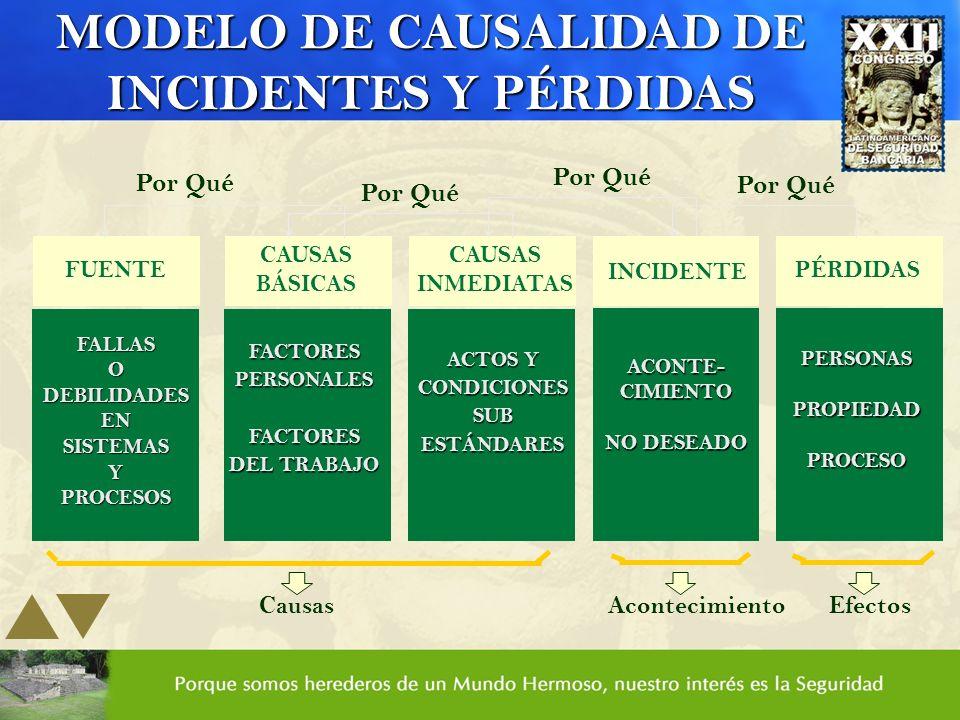 FUENTE FALLASODEBILIDADESENSISTEMASYPROCESOS CAUSAS BÁSICAS FACTORESPERSONALESFACTORES DEL TRABAJO CAUSAS INMEDIATAS ACTOS Y CONDICIONESSUBESTÁNDARES