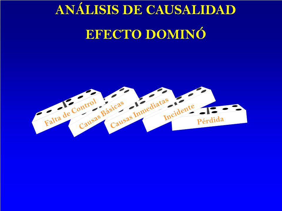 Falta de Control Causas Básicas Causas Inmediatas Incidente Pérdida ANALISIS DE CAUSALIDAD EFECTO DOMINÓ Falta de Control Causas Básicas Causas Inmedi