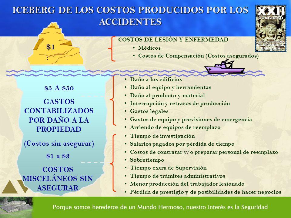 ICEBERG DE LOS COSTOS PRODUCIDOS POR LOS ACCIDENTES COSTOS DE LESIÓN Y ENFERMEDAD Médicos Costos de Compensación (Costos asegurados) Daño a los edific