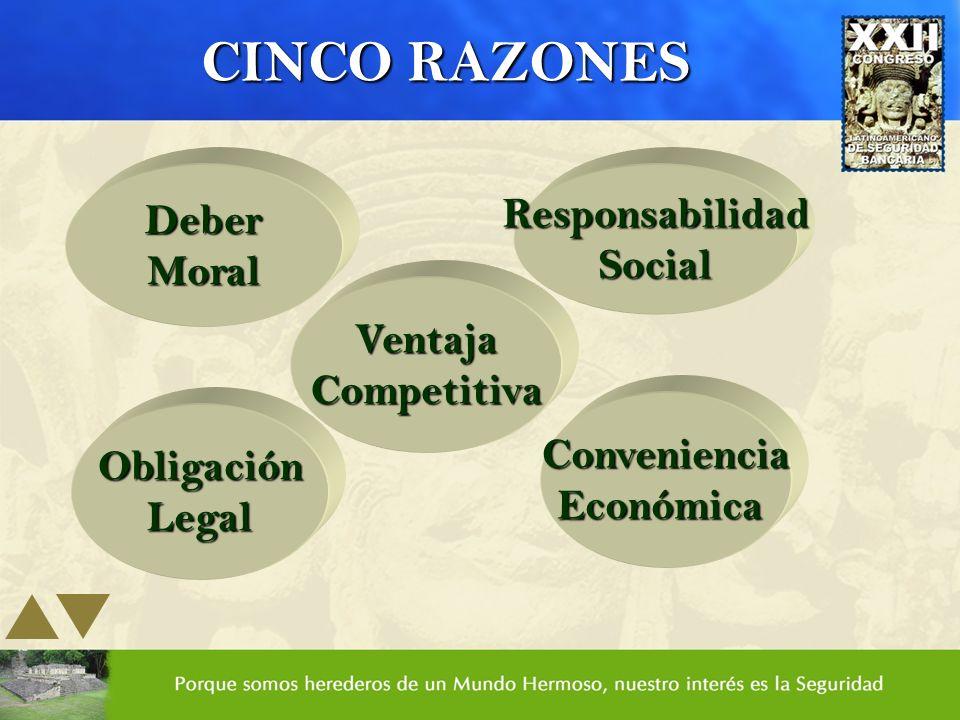 CINCO RAZONES DeberMoral ObligaciónLegal VentajaCompetitiva ResponsabilidadSocial ConvenienciaEconómica
