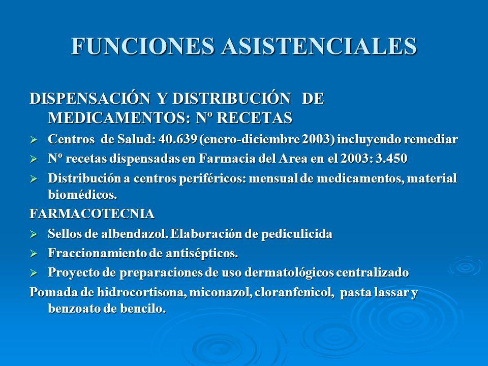 FUNCIONES ASISTENCIALES DISPENSACIÓN Y DISTRIBUCIÓN DE MEDICAMENTOS: Nº RECETAS Centros de Salud: 40.639 (enero-diciembre 2003) incluyendo remediar Centros de Salud: 40.639 (enero-diciembre 2003) incluyendo remediar Nº recetas dispensadas en Farmacia del Area en el 2003: 3.450 Nº recetas dispensadas en Farmacia del Area en el 2003: 3.450 Distribución a centros periféricos: mensual de medicamentos, material biomédicos.