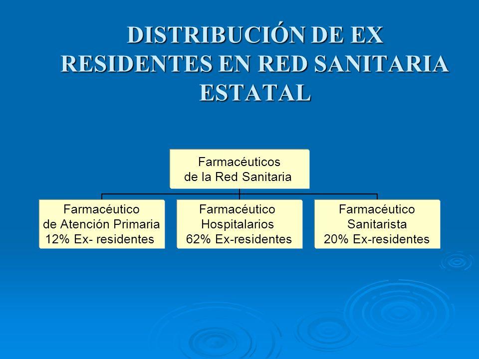 DISTRIBUCIÓN DE EX RESIDENTES EN RED SANITARIA ESTATAL