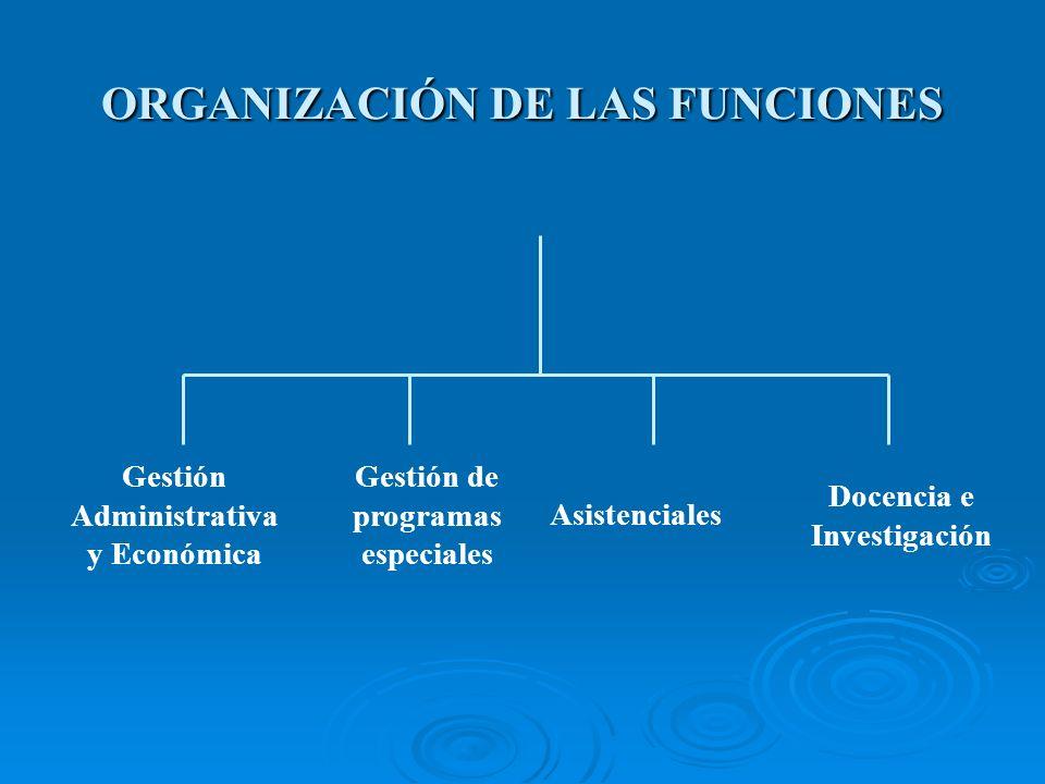 ORGANIZACIÓN DE LAS FUNCIONES Gestión Administrativa y Económica Gestión de programas especiales Asistenciales Docencia e Investigación