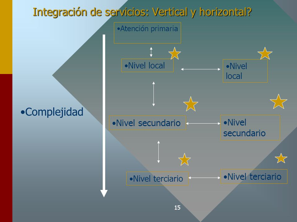 15 Integración de servicios: Vertical y horizontal? Nivel local Nivel secundario Nivel terciario Nivel secundario Nivel terciario Nivel local Atención