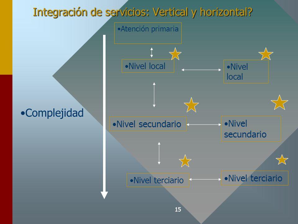 15 Integración de servicios: Vertical y horizontal.