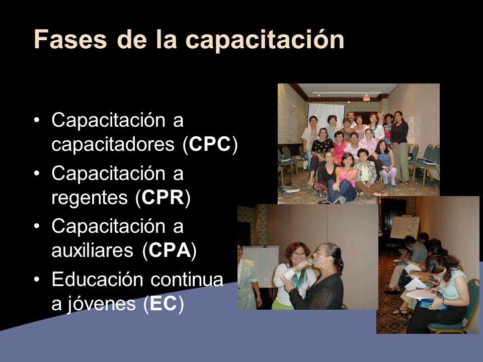 Fases de la capacitación Capacitación a capacitadores (CPC) Capacitación a regentes (CPR) Capacitación a auxiliares (CPA) Educación continua a jóvenes (EC)