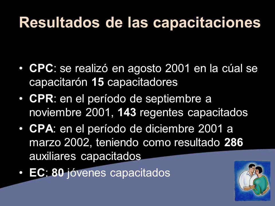 Resultados de las capacitaciones CPC: se realizó en agosto 2001 en la cúal se capacitarón 15 capacitadores CPR: en el período de septiembre a noviembre 2001, 143 regentes capacitados CPA: en el período de diciembre 2001 a marzo 2002, teniendo como resultado 286 auxiliares capacitados EC: 80 jóvenes capacitados