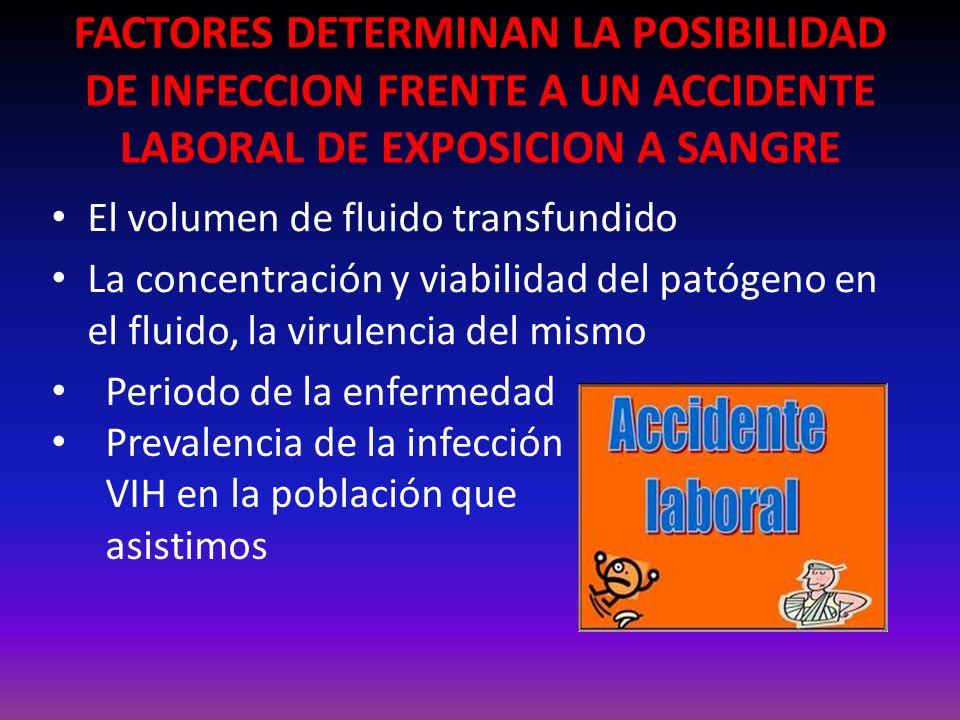 FACTORES DETERMINAN LA POSIBILIDAD DE INFECCION FRENTE A UN ACCIDENTE LABORAL DE EXPOSICION A SANGRE El volumen de fluido transfundido La concentración y viabilidad del patógeno en el fluido, la virulencia del mismo Periodo de la enfermedad Prevalencia de la infección VIH en la población que asistimos