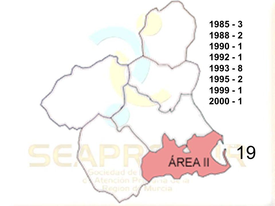 19 1985 - 3 1988 - 2 1990 - 1 1992 - 1 1993 - 8 1995 - 2 1999 - 1 2000 - 1