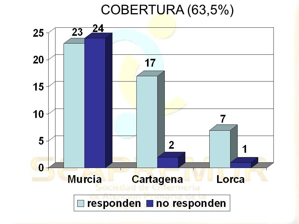 COBERTURA (63,5%)