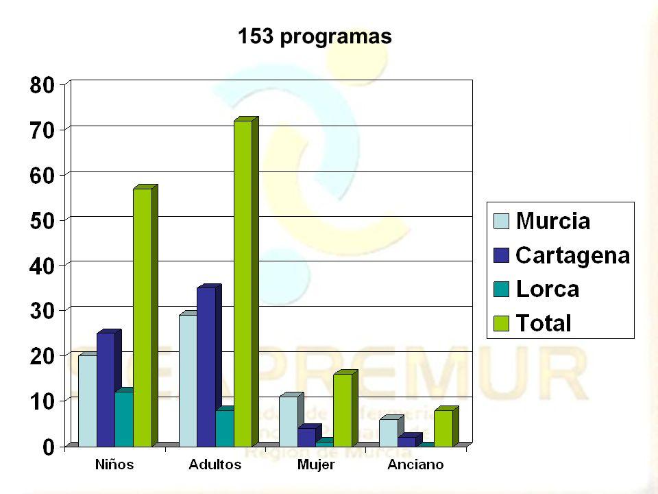 153 programas