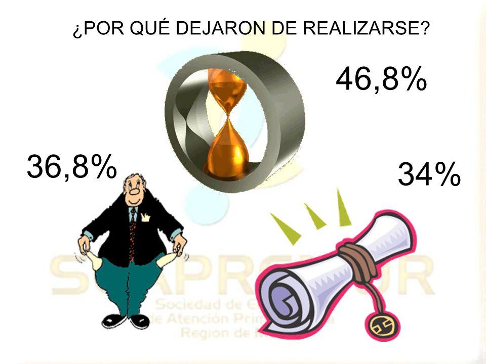 46,8% 36,8% 34% ¿POR QUÉ DEJARON DE REALIZARSE