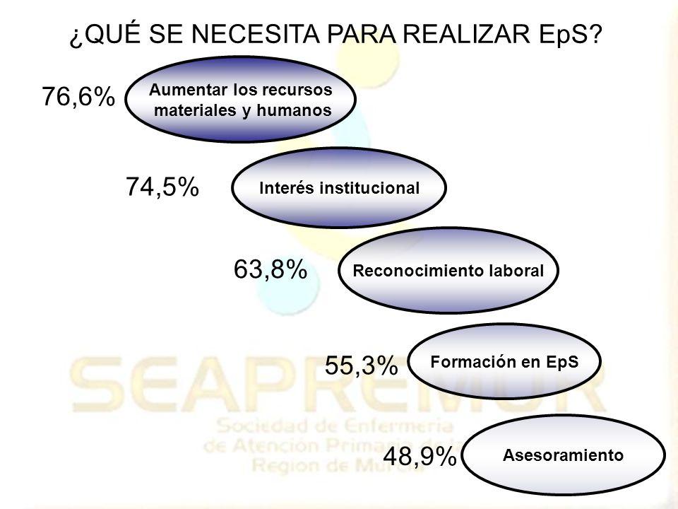 Asesoramiento Formación en EpS Reconocimiento laboral Aumentar los recursos materiales y humanos Interés institucional 76,6% 74,5% 63,8% 55,3% 48,9% ¿QUÉ SE NECESITA PARA REALIZAR EpS