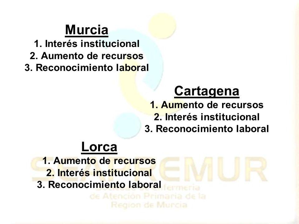 Murcia 1.Interés institucional 2.Aumento de recursos 3.Reconocimiento laboral Cartagena 1.Aumento de recursos 2.Interés institucional 3.Reconocimiento