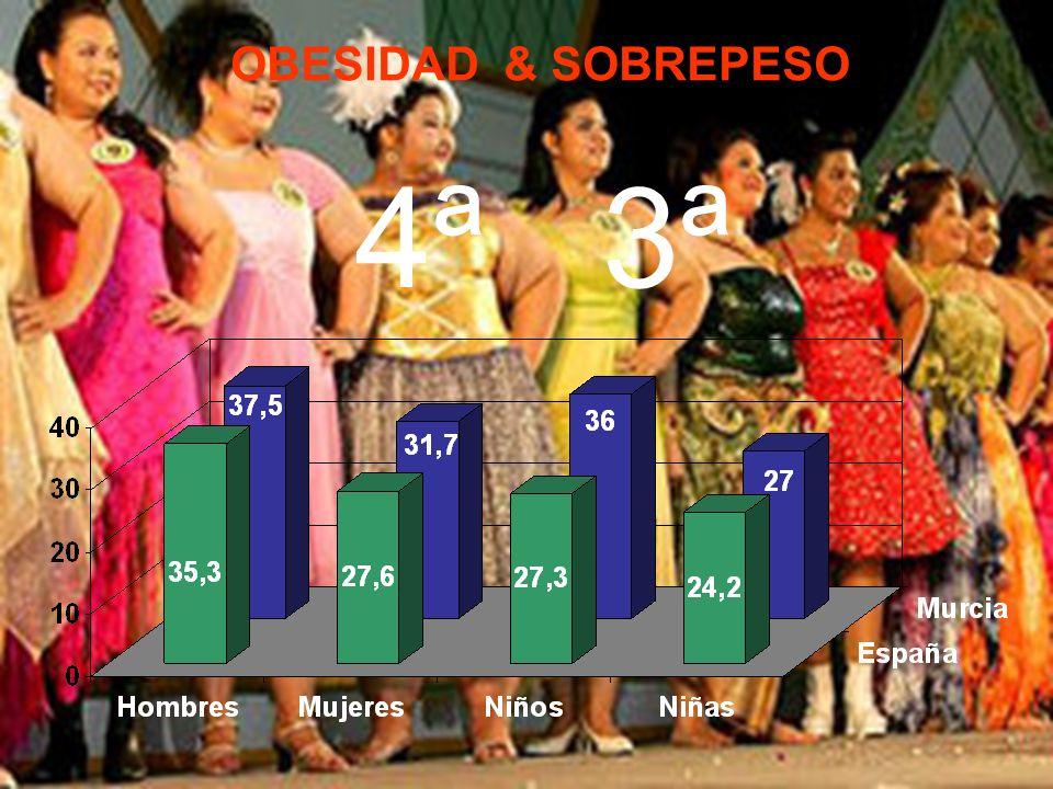 OBESIDAD & SOBREPESO 4ª 3ª