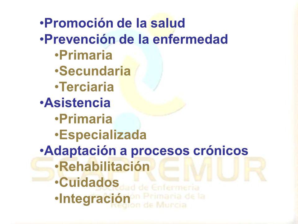 Promoción de la salud Prevención de la enfermedad Primaria Secundaria Terciaria Asistencia Primaria Especializada Adaptación a procesos crónicos Rehabilitación Cuidados Integración