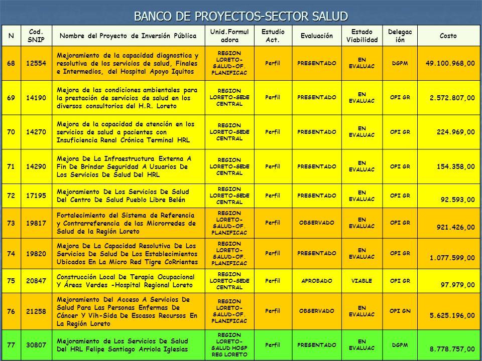 BANCO DE PROYECTOS-SECTOR SALUD N Cod. SNIP Nombre del Proyecto de Inversión Pública Unid.Formul adora Estudio Act. Evaluación Estado Viabilidad Deleg