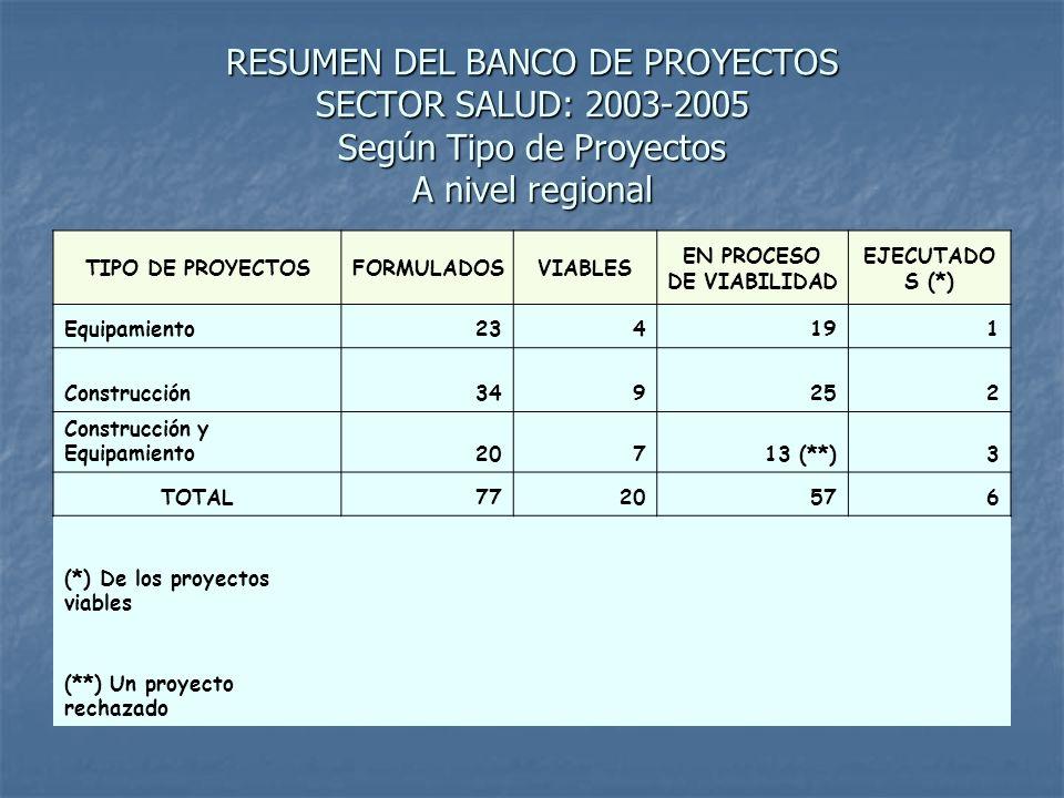RESUMEN DEL BANCO DE PROYECTOS SECTOR SALUD: 2003-2005 Según Unidad Formuladora A nivel regional UNIDAD FORMULADORA ESTADO SITUACIONAL FORMULADOSVIABLES EN PROCESO DE VIABILIDAD EJECUTADOS (*) Región Loreto-Sede Central 591841(**) 5 Región Loreto-Salud Oficina de Planificación 111101 Región Loreto-Salud Hospital Regional de Loreto 7160 TOTAL7720176 (*) A través del PL 480 la DIRESA Loreto ejecutó el proyecto de Equipamiento del CS.