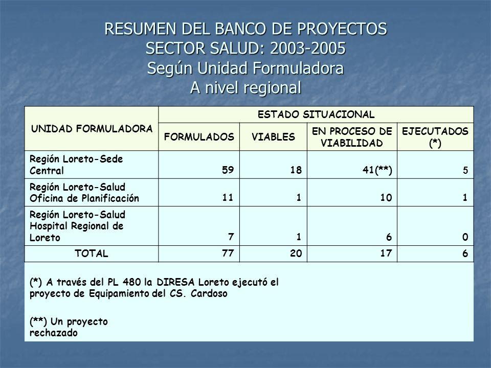 PROYECTOS VIABLES – SECTOR SALUD Por Unidad Formuladora UNIDAD FORMULADORA:REGION LORETO-SEDE CENTRAL TIPO DE PROYECTOS DESCRIPCION DEL PROYECTOCODIGO MONTO (S/.) EJECUTADO S Equipamiento Mejoramiento del Servicio Hospitalario de Apoyo - Yurimaguas 5076299.790,00No Equipamiento Equipamiento para el mejoramiento de la capacidad resolutiva y de diagnostico de los servicios de atención materno infantil del CLAS Centro de Salud Cardozo 5284 80.720,00Si ConstrucciónConstrucción del Puesto de Salud de Zapote.832 149.420,00 No Construcción Construcción Posta Sanitaria Nuevo Andoas980 250.000,00 No Construcción Construcción Posta Sanitaria Borja981 250.000,00 No Construcción Construcción Posta Sanitaria Chuintar985 250.000,00 No ConstrucciónConstrucción Puesto de Salud - Charupa1020 137.300,00 No Construcción Construcción Posta Sanitaria Puerto América - Morona 1412 319.380,00 No Construcción Construcción Centro de Salud 9 de Octubre 1783 636.370,00 Si