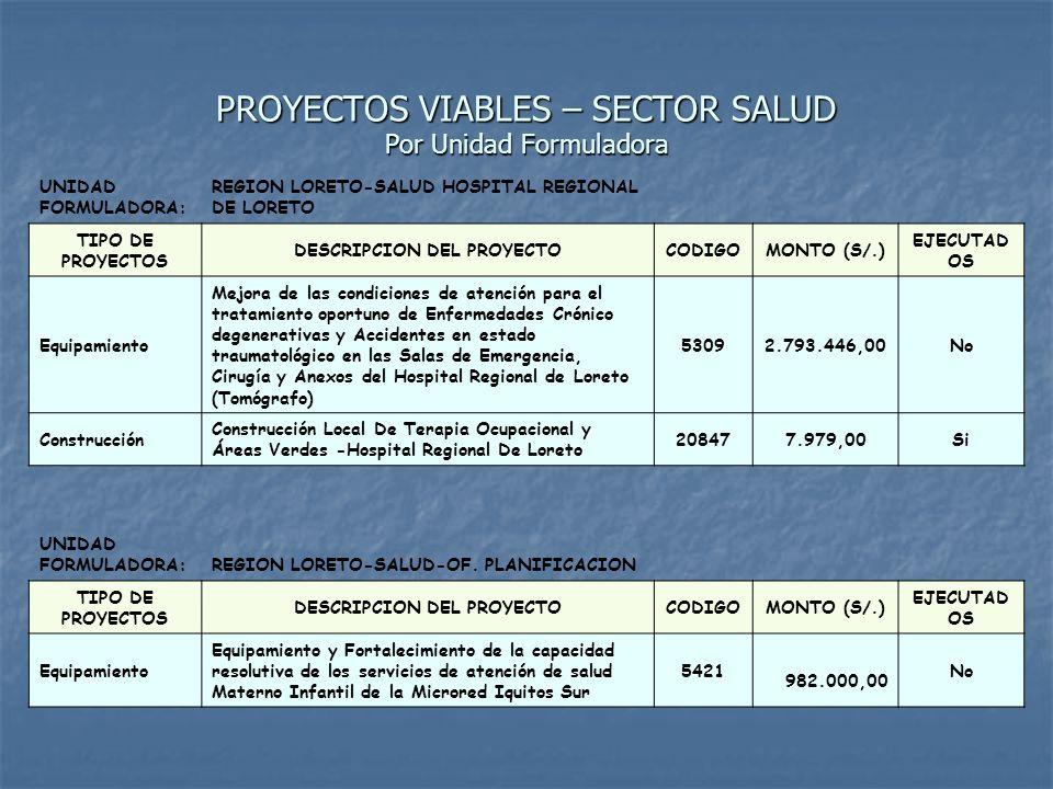 PROYECTOS EJECUTADOS 2004-2005 SECTOR SALUD A nivel regional NºNOMBRE DEL PROYECTO INSTITUCION EJECUTORA INVERSION (S/.) AÑO DE EJECUCION 1 Equipamiento y recuperación de la capacidad resolutiva de los servicios de salud materno infantil del Centro de Salud Cardozo DIRESA Loreto- PL 480 80.720,002004 2 Ampliación del Centro de Salud II Contamana - Sala de Rayos X Gobierno Regional de Loreto 68.760,00 2004 3 Construcción y Equipamiento del Centro de Salud 9 de Octubre Gobierno Regional de Loreto-Munic.