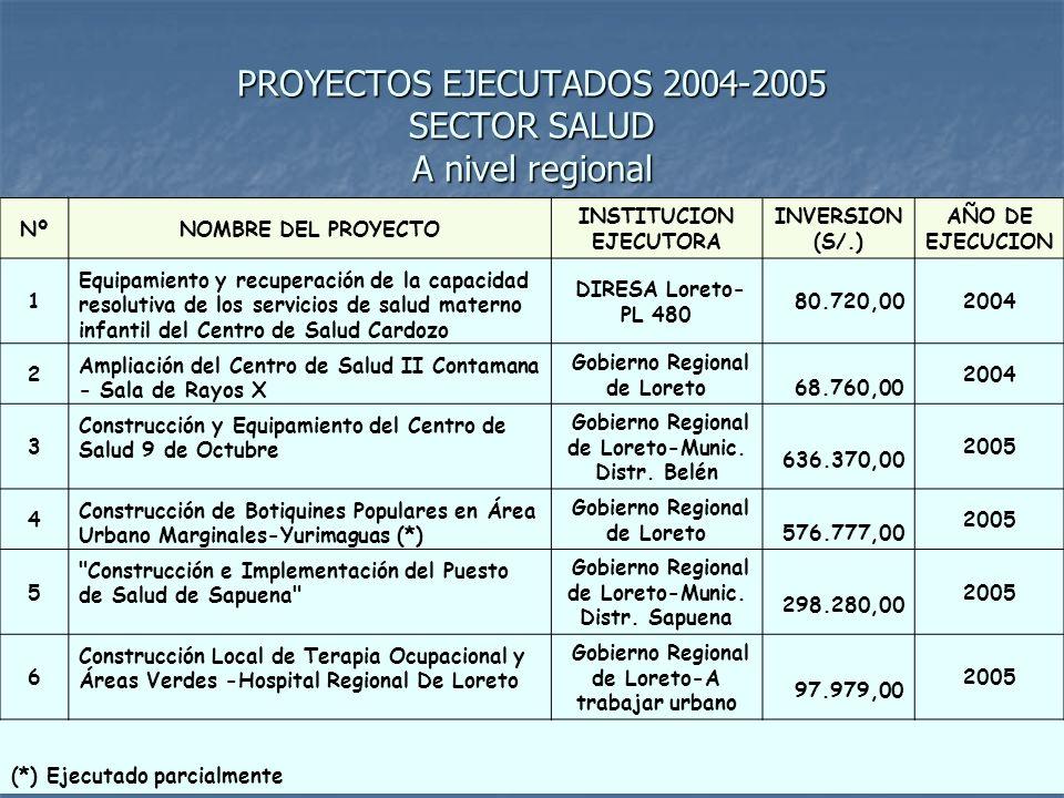 OTROS PROYECTOS EJECUTADOS 2004-2005 SECTOR SALUD A nivel regional NºNOMBRE DEL PROYECTO (*) INSTITUCION EJECUTORA INVERSIO N (S/.) AÑO DE EJECUCIO N 1 Ampliación y Remodelación del Puesto de Salud Santa Clara de Nanay Municipalidad Distrital de San Juan 40.300,002005 2 Implementación de una Hidroambulancia Centro de Salud Requena Gerencia de Micro Red de Salud Requena 71.250,00 2005 3 Construcción de 04 tanque elevados en el Hospital Apoyo Iquitos Ingresos Propios-Hospital Apoyo Iquitos 80.000,00 2005 4 Ampliación del Servicio de Maternidad del Hospital Apoyo Iquitos Ingresos Propios-Hospital Apoyo Iquitos 100.000,0 0 2005 (*) Proyectos que no figuran en el Banco de Proyectos OPI- GOREL